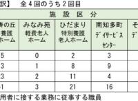 愛知県新型コロナウィルススクリーニング検査(PCR検査)の結果について(報告)