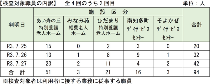 愛知県新型コロナウィルススクリーニング検査(PCR検査)の結果