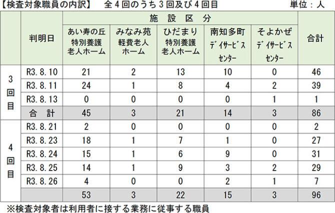 愛知県新型コロナウィルススクリーニング検査(PCR検査)の結果 について(報告)